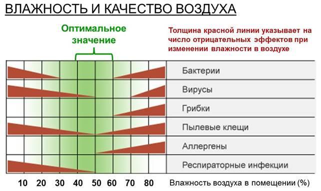 Оптимальная влажность в зависимости от времени года
