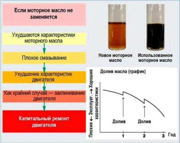 Достоинства и недостатки синтетических масел