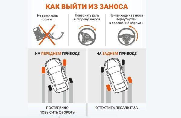 Понятие о приводе автомобиля