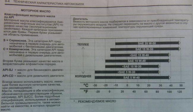 Рейтинг хороших масел Api/sn для двигателей